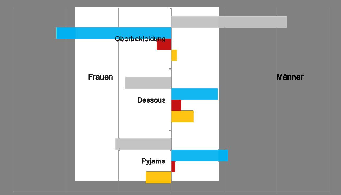 GraphModenschau